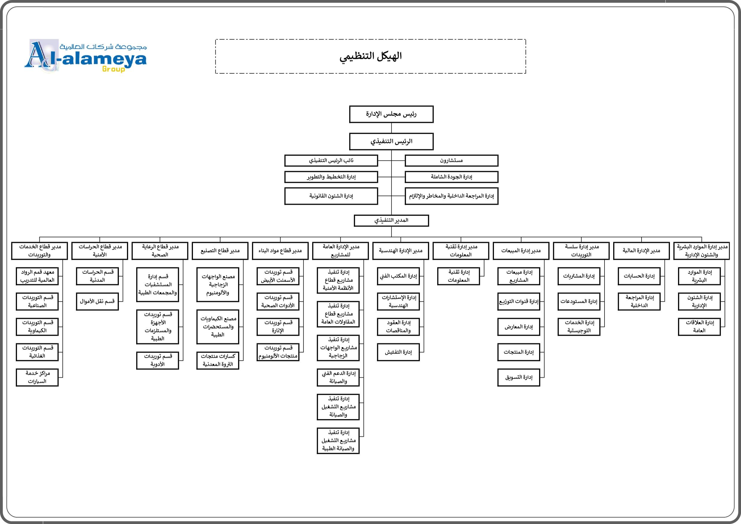 الهيكل التنظيمي للشركة العالمية